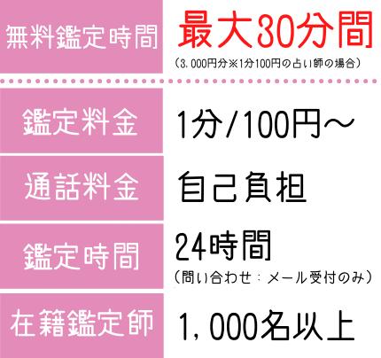 ココナラの詳細