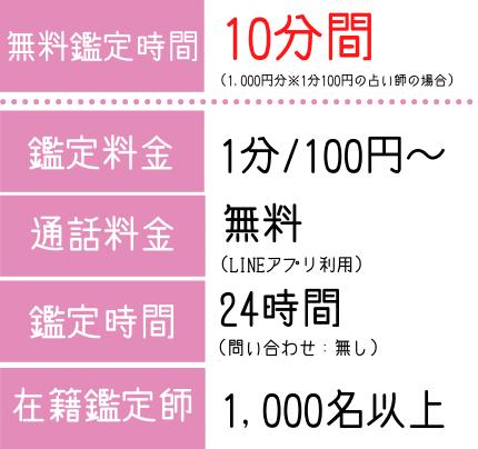 LINEトーク占いの詳細